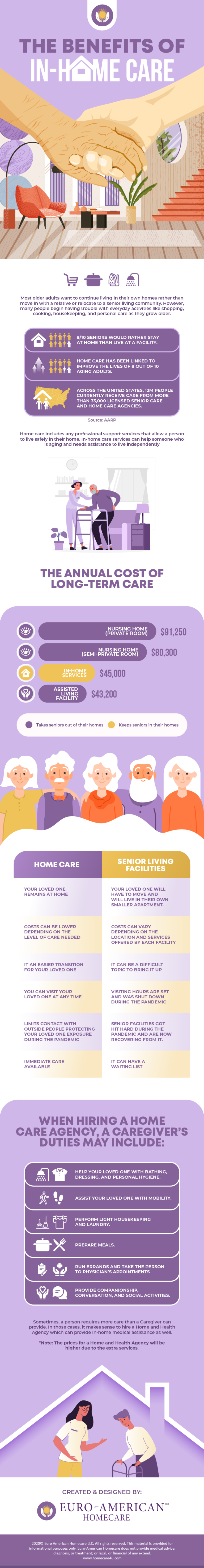 The-Benefits-of-In-Home-Care infographic